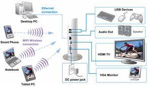ממיר צג מחשב לטלוויזיה אלחוטי X-Power XP8000 Smart WIFI Media Player PC To TV